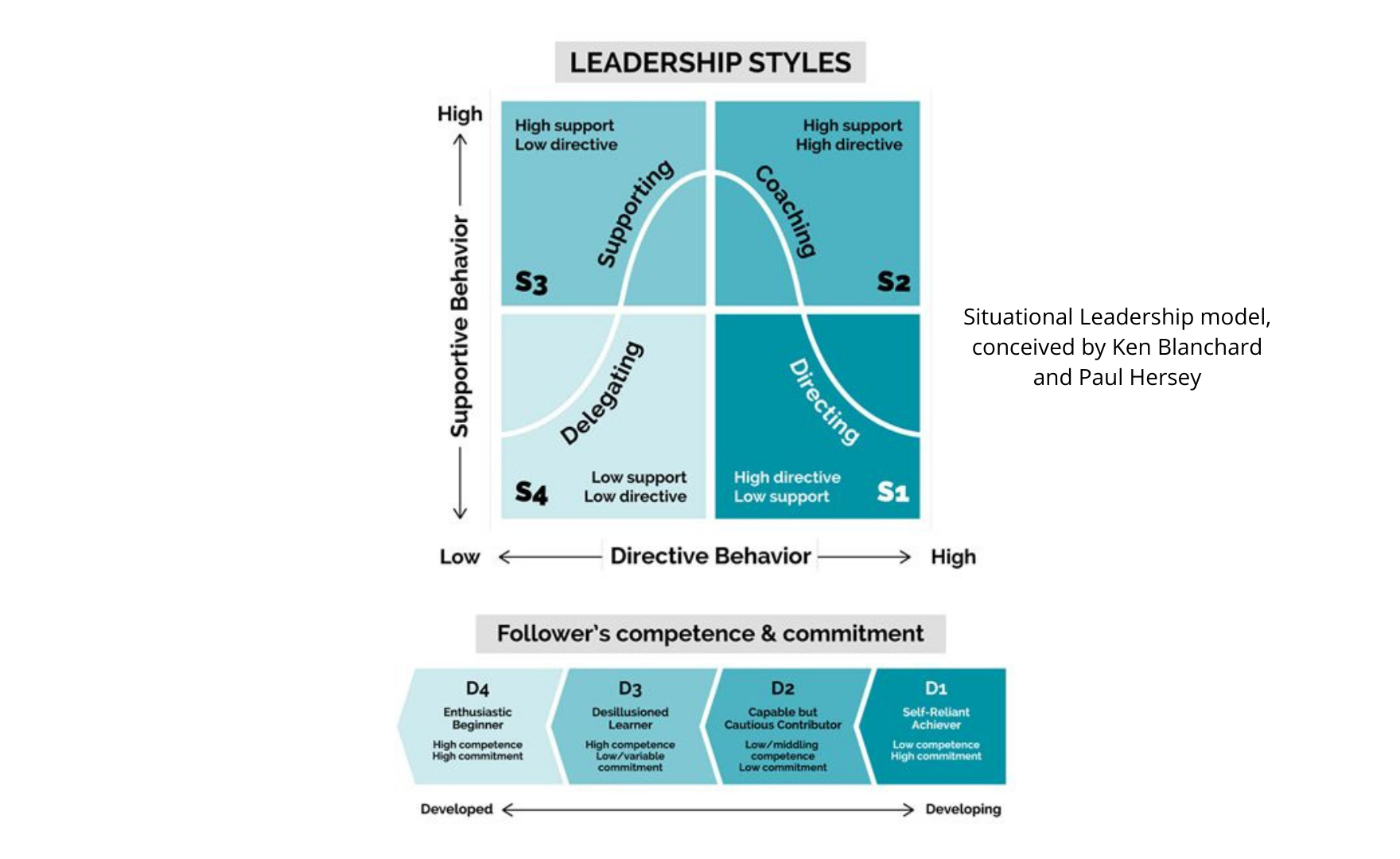 Situational leadership: getting the best from a coaching approac